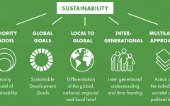 Labeled for reuse by Creative Commons.  The different levels of sustainability. While there are many facets to sustainability, practicing sustainable living at a personal level is something that has a tremendous benefit to the overall health of Earth.