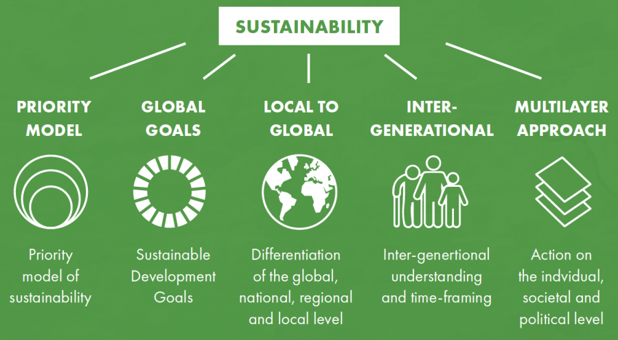 Labeled+for+reuse+by+Creative+Commons.+%0AThe+different+levels+of+sustainability.+While+there+are+many+facets+to+sustainability%2C+practicing+sustainable+living+at+a+personal+level+is+something+that+has+a+tremendous+benefit+to+the+overall+health+of+Earth.